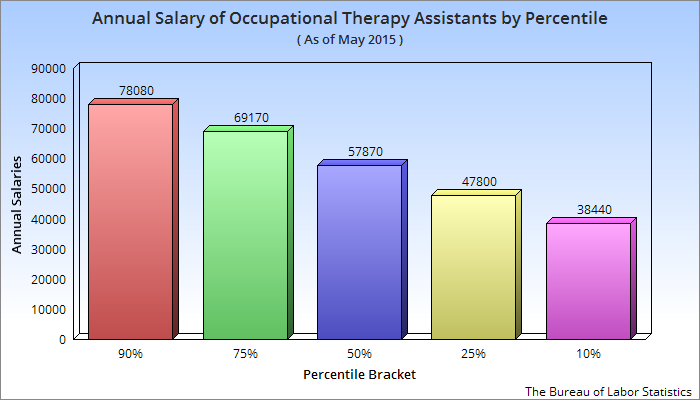 salary of an occupational therapy assistant in the usa - ota, Human Body