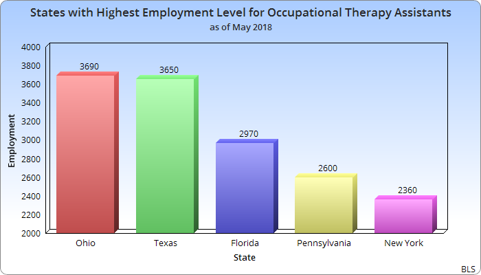 States with Highest Employment Level for Occupational Therapy Assistants